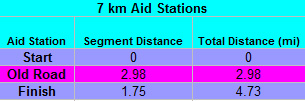 wp_7km_aidstations